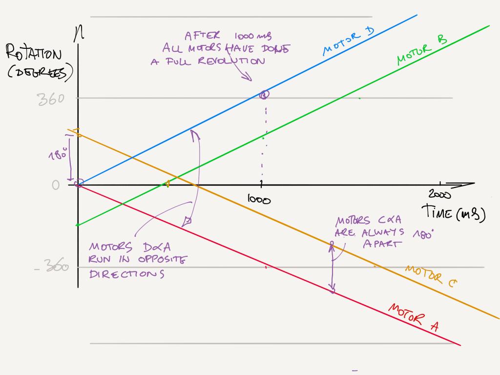 Python Motor Synchronization explained with motor function graphs